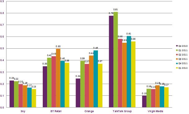 Graph of Fixed broadband complaints per 1,000 customers, Oct 2010 – Mar 2012