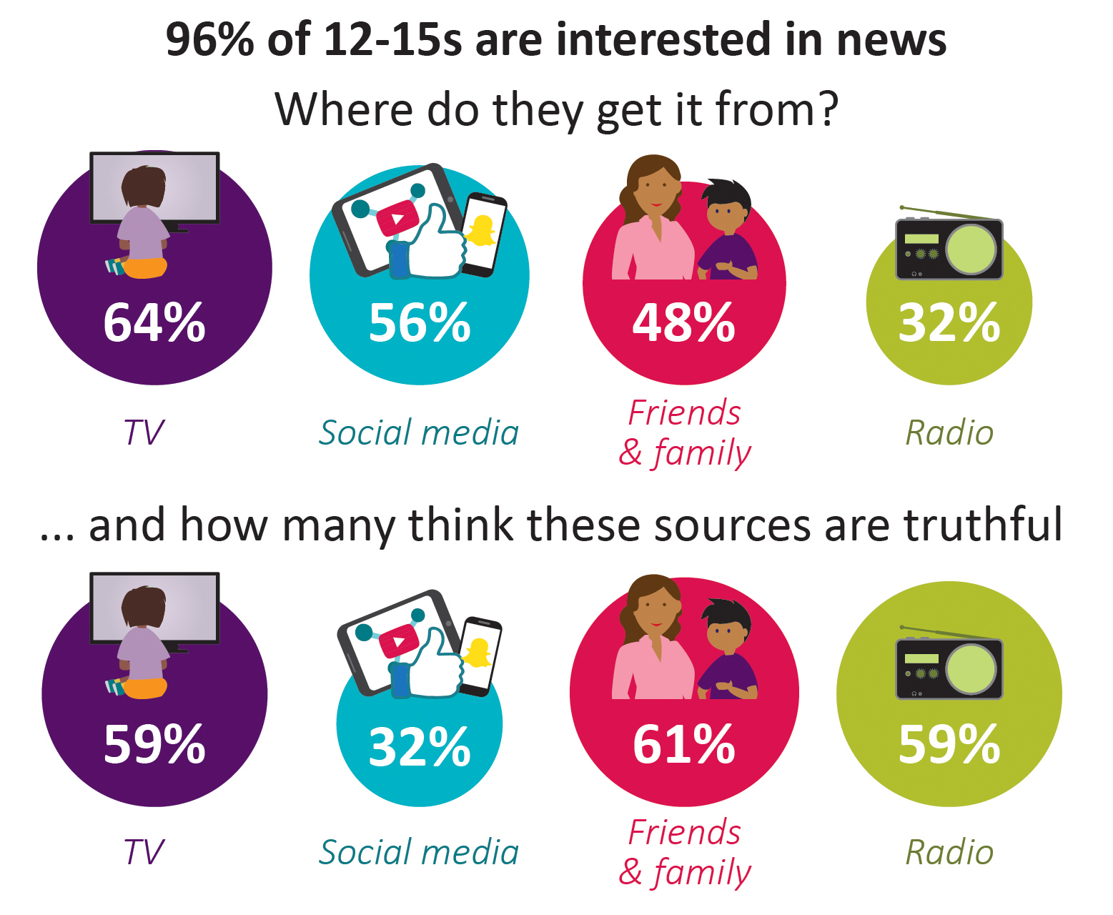 96% of 12-15s are interested in news