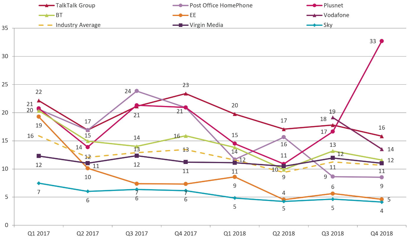 From Q3 2018 to Q4 2018, the landline complaints figures per 100,000 customers decreased for BT from 13 to 12; decreased for TalkTalk from 18 to 16; decreased for Vodafone from 19 to 14; increased for Plusnet from 17 to 33; decreased for EE from 6 to 5; decreased for Virgin Media from 12 to 11; Post Office's remained at 9; Sky's decreased from 5 to 4; the industry average remained at 11