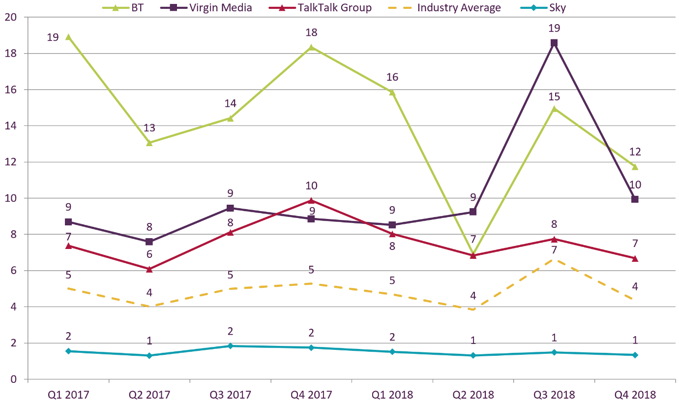 From Q3 2018 to Q4 2018, the pay-TV complaints figures per 100,000 customers decreased for BT from 15 to 12; decreased for Virgin Media from 19 to 10; decreased from 8 to 7 for TalkTalk Group; and Sky's remained at 1