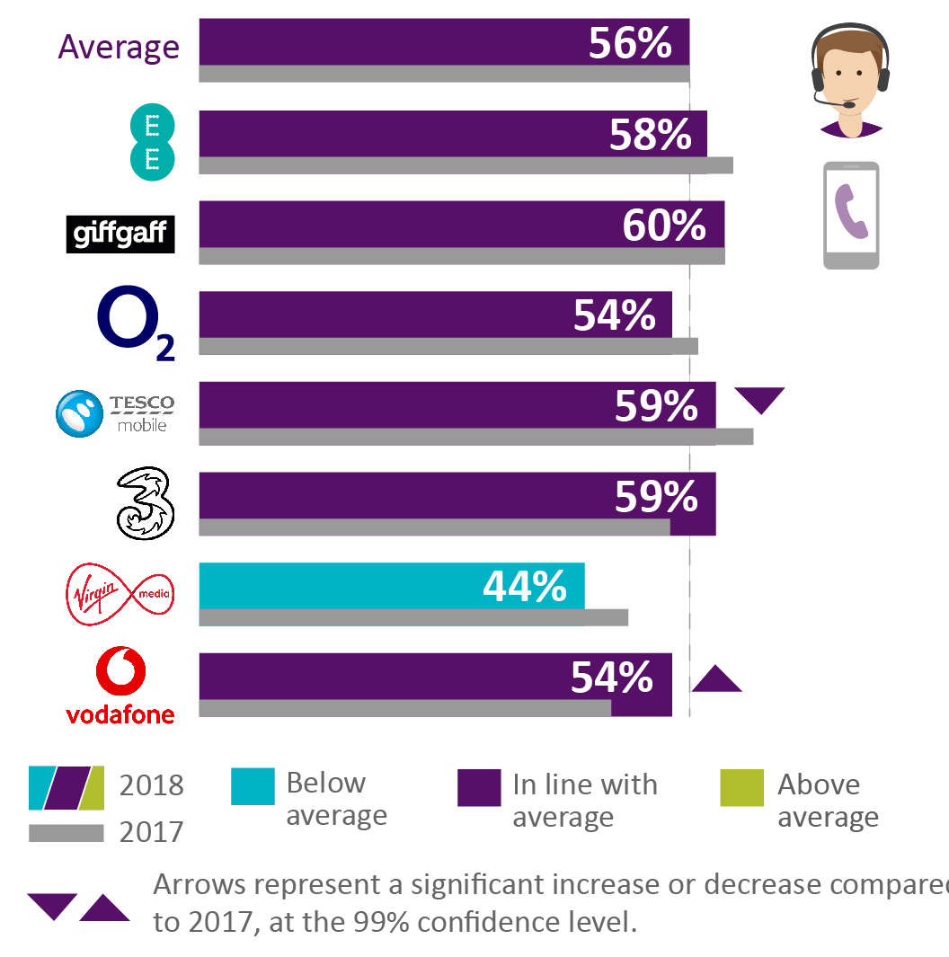 The average satisfaction rate with how complaints are handled is 56%. EE = 58%. Giffgaff = 60%. O2 = 54%. Tesco Mobile = 59%.  Three = 59%. Virgin Mobile = 44%. Vodafone = 54%.