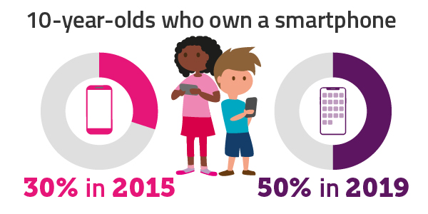 50% of 10 year-olds own a smartphone in 2019, up from 30% in 2015.