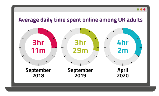 A graph showing daily time spent online by UK adults.