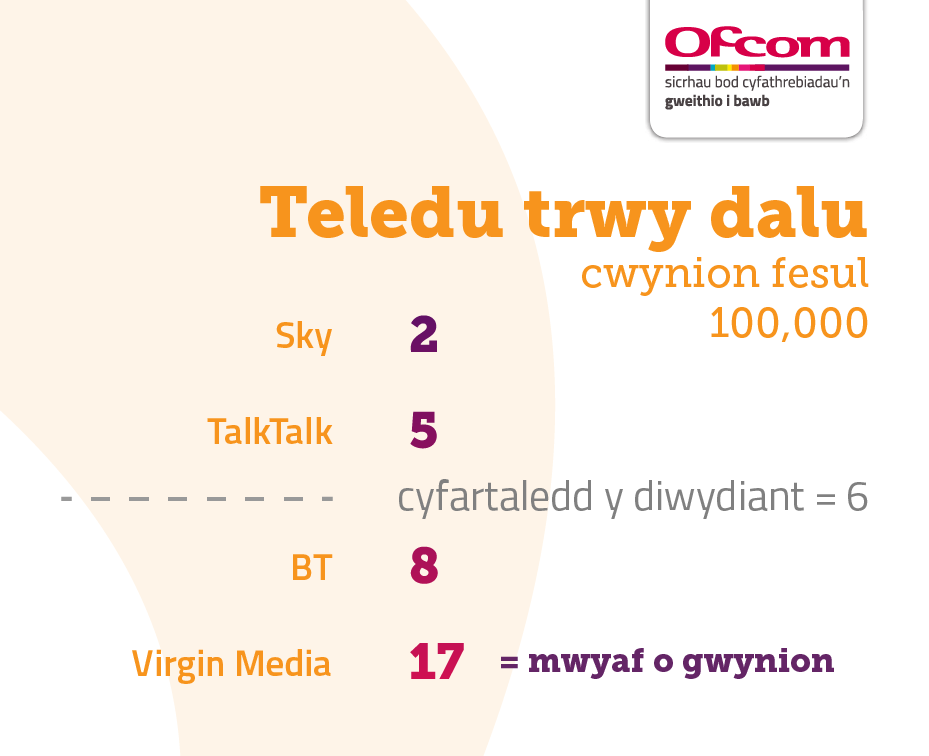 Table showing Pay TV complaints per 100,000 subscribers. It illustrates the providers receiving the fewest complaints at the top of the table and those receiving the most complaints are placed at the bottom of the table. The results are as follows:   Sky – 2   TalkTalk – 5   Industry average – 6   BT – 8   Virgin Media – 17