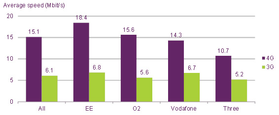 Average-4G-and-3G-download-speeds-by-network