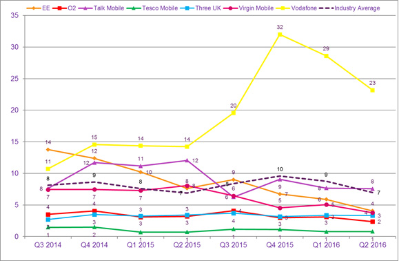Data on the volume of consumer complaints received against major mobile providers.