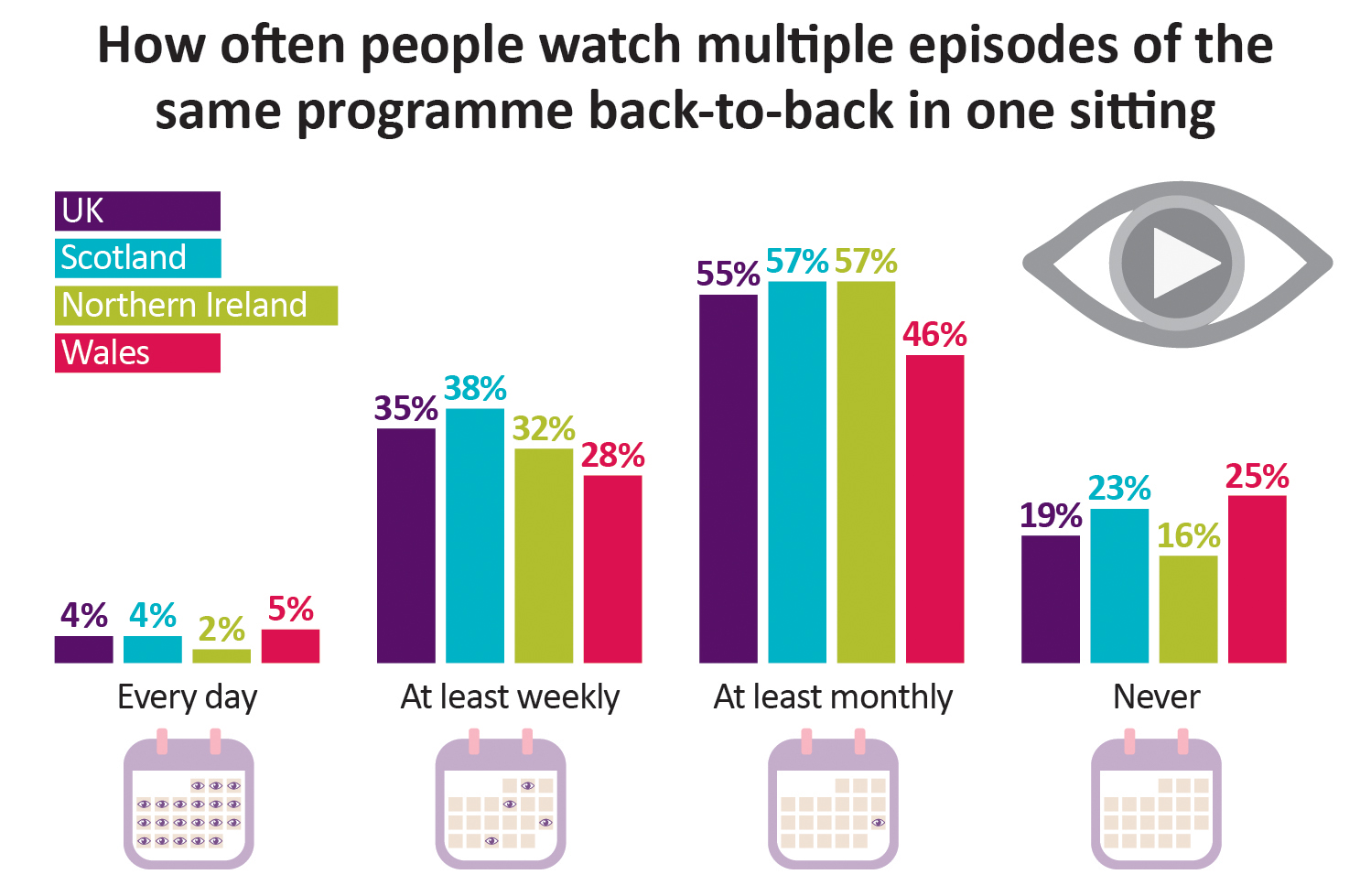 4% of Scottish people watch multiple episodes of the same programme back-to-back in one sitting every day; 32% at least weekly; 57% at least monthly; 16% never