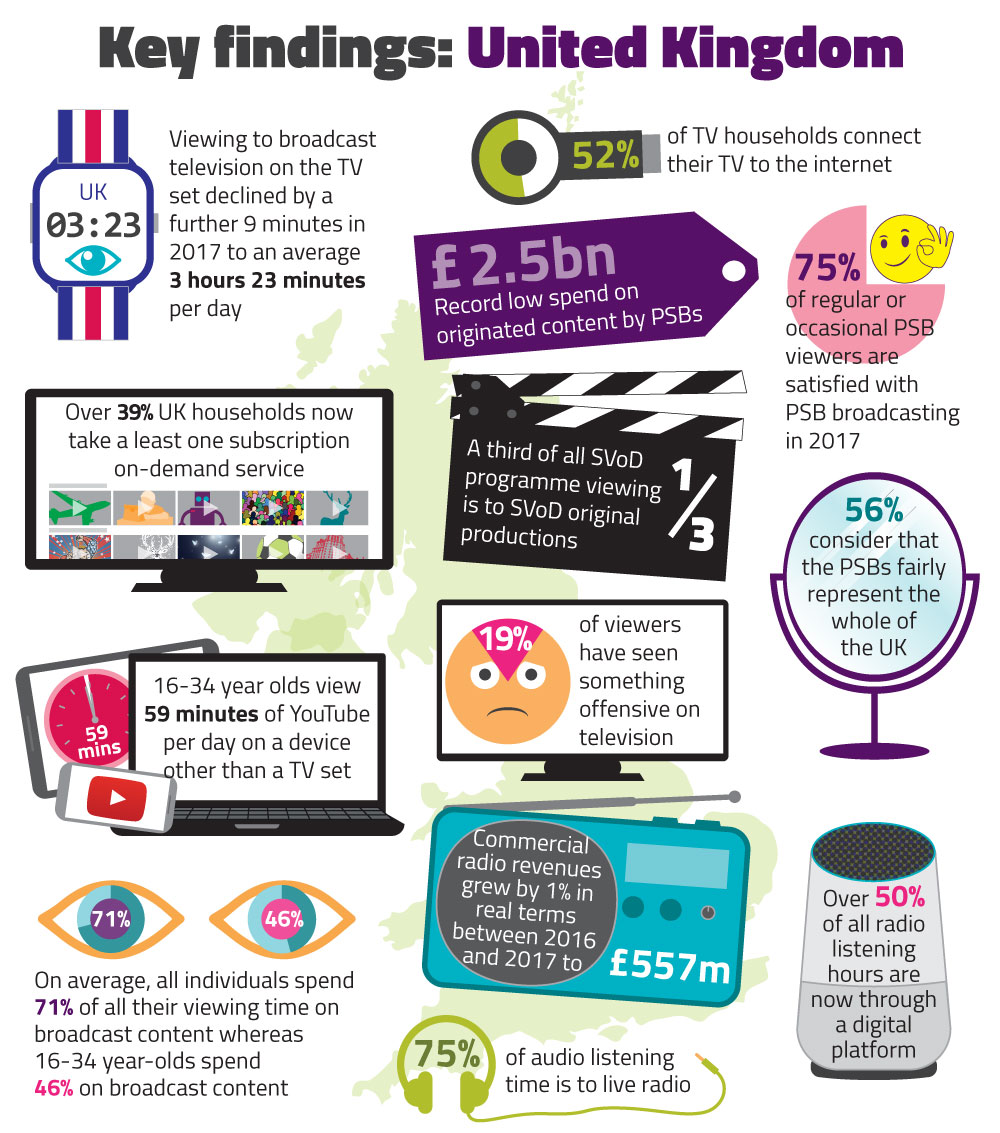 Summary of findings from the UK Media Nations report. Viewing to broadcasting television on the TV set declined by a further 9 minutes in 2017 to an average 3 hour 22 minutes per day. 52% of househoulds connect their TV to the internet in the last 12 months via a smart TV or connected device. £2.5bn record low spend on originated content by PSBs. Over 39% UK households now take at least on subscription in-demand service. 75% of regular or occcasional PSB viewers are satisfied with PSB broadcasting in 2017. A third of all SVoD programme viewing is to SVoD original productions. 16-34 year olds view 59 minutes of YouTube per day on a device other than a headset. 19% of viewers have seen something offensive on television. 56% consider that the PSBs fairly represent the whole of the UK. On average, all individuals spend 71% of their viewing time on broadcast content whereas 16-34 year-olds spend 46% on broadcast content. Commercial radio revenues grew by 1% in real terms between 2016 and 2017 to £557m. Over 50% of all radio listening hours are now through a digital platform.