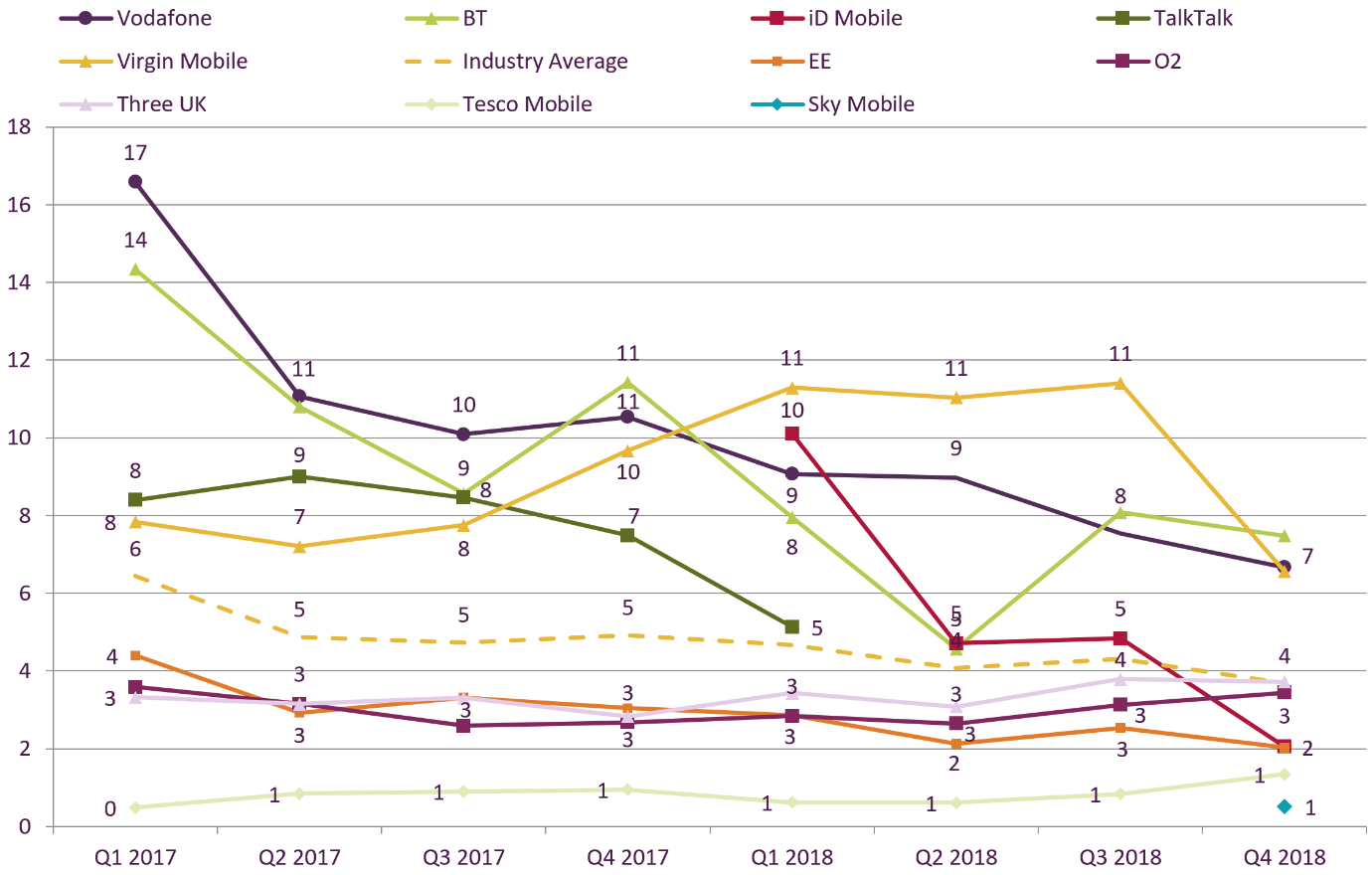 From Q3 2018 to Q4 2018, the pay-monthly mobile complaints figures per 100,000 customers decreased for Vodafone from 8 to 7; decreased for Virgin Mobile from 11 to 7; remained at 4 for Three UK; decreased from 8 to 7 for BT; remained at 1 for Tesco Mobile; started at 1 for Sky Mobile; decreased from 5 to 3