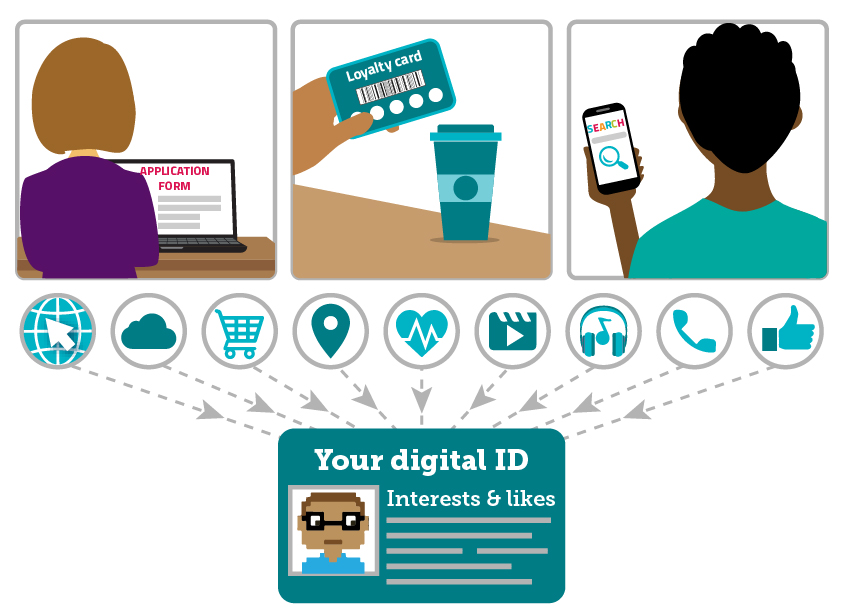 Filling in an application form, scanning a loyalty card or searching the web on your mobile phone will contribute to your digital ID.