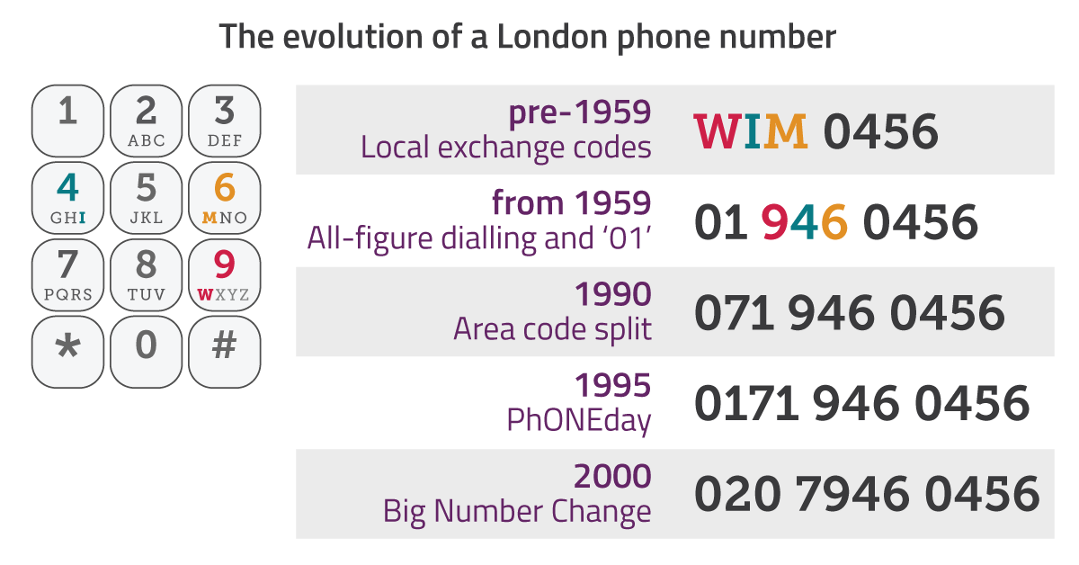 In the early days, you would use local telephone exchange codes to connect to the right number. Today, all of London shares a single area code (020).