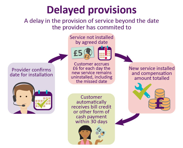 a delay in the provision of service beyond the date the provider has committed to