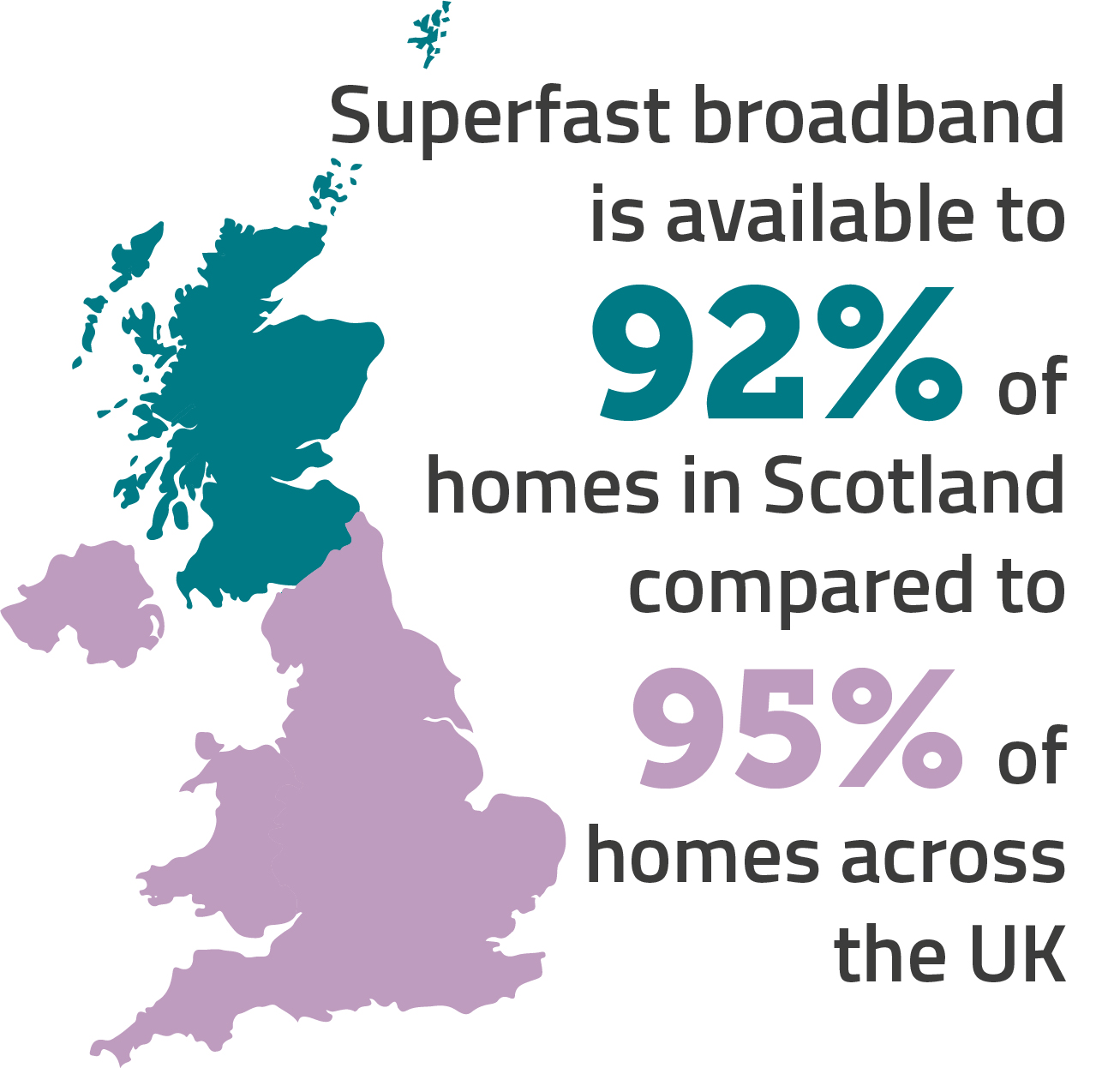 92% of homes in Scotland have access to superfast broadband, compared to 95% of homes in the wider UK.