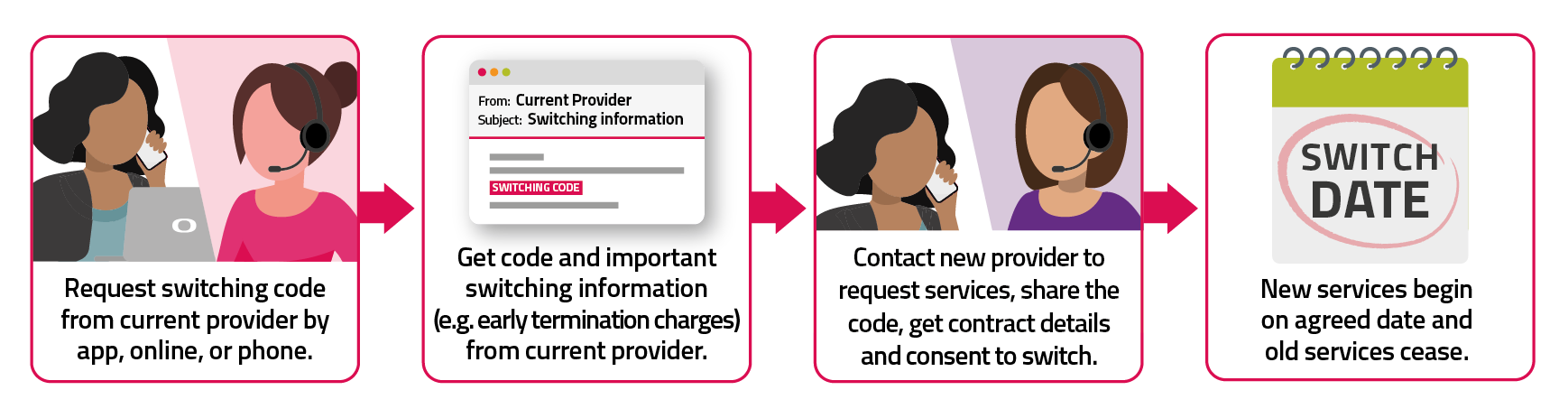 Under Code to Switch, a customer must first contact their current provider by app, online or phone to get information about the implications of switching as well as a switching code. If they decide they want to go ahead with the switch after considering the switching information, they contact the new provider and give them the switching code. The new provider then manages the switch.