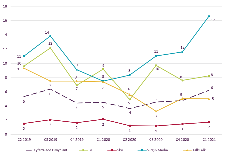 Graph showing trend data on residential consumer complaints received by Ofcom across pay TV by communications provider.   It shows the pay TV complaints per 100,000 subscribers for the Q2 2019 – Q1 2021 period.   Virgin Media was the most complained-about pay TV provider in Q4 2020 at 17.   Sky continued to generate the lowest volume of pay TV complaints at 2.