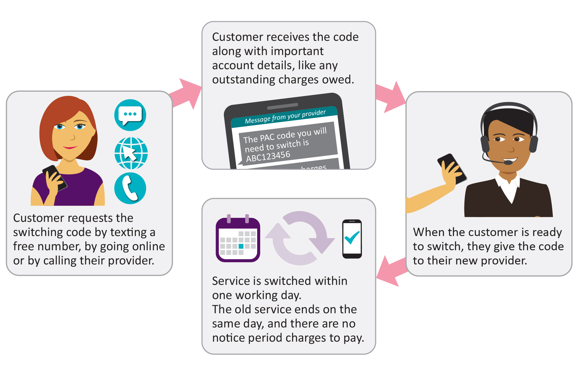 Image showing steps to switch via text. Step 1: Customer requests the switching code by texting a free number. Step 2: Customer receives the code along with important account details, like any outstanding charges owed. Step 3: When the customer is ready to switch, they give the code their new provider. Step 4: Service is switched within one working day. The old service ends on the same day, and there are no notice period charges to pay.