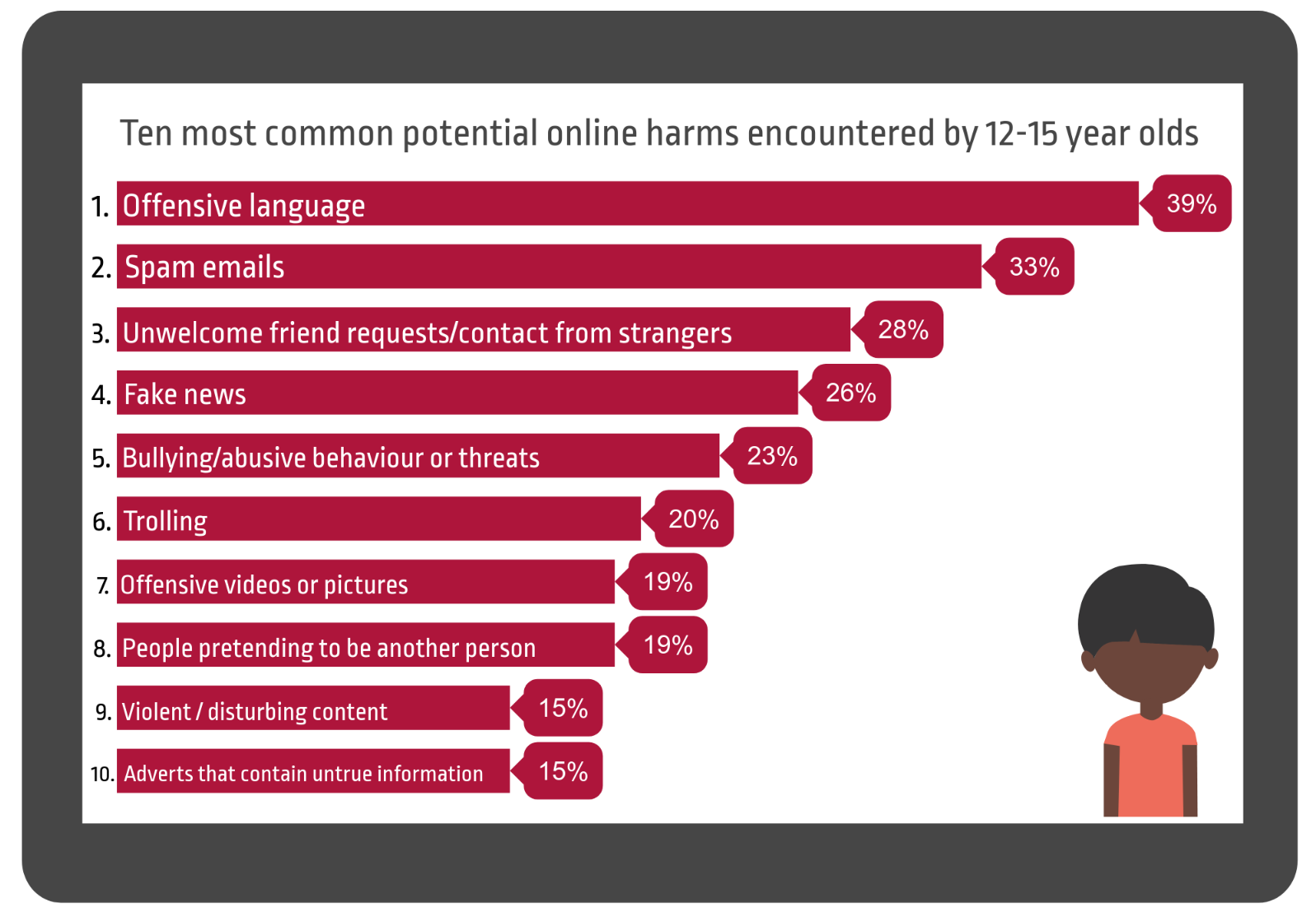Offensive language is the most common potential online harm (39%) encountered by 12-15 year olds