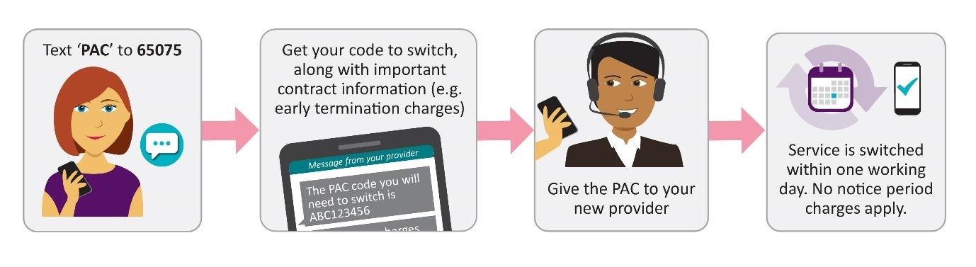 Text 'PAC' to 65075 and you'll receive your switching code, along with any important information (e.g. early termination charges). Your new provider can use this code to switch your service.