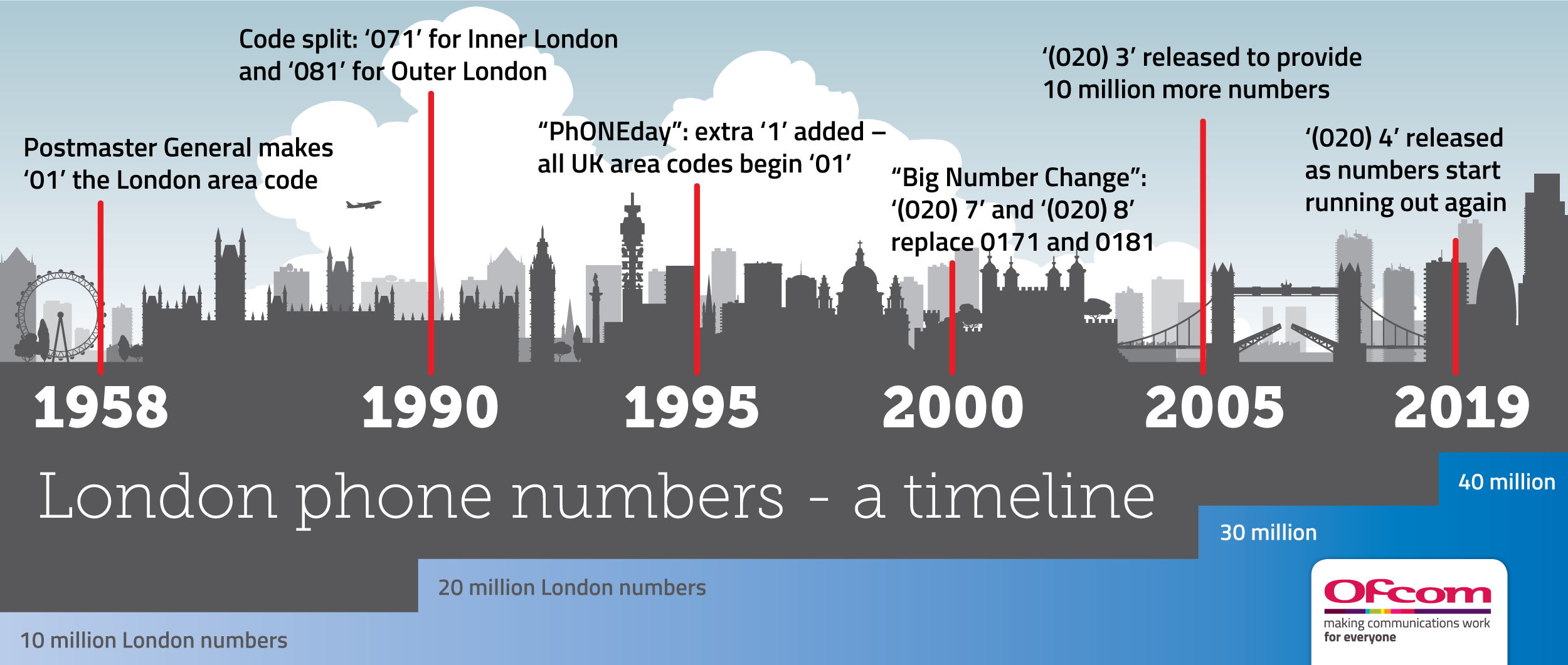 10 million new London numbers will be available following the release of '(020) 4', the latest in several changes to London's area code.