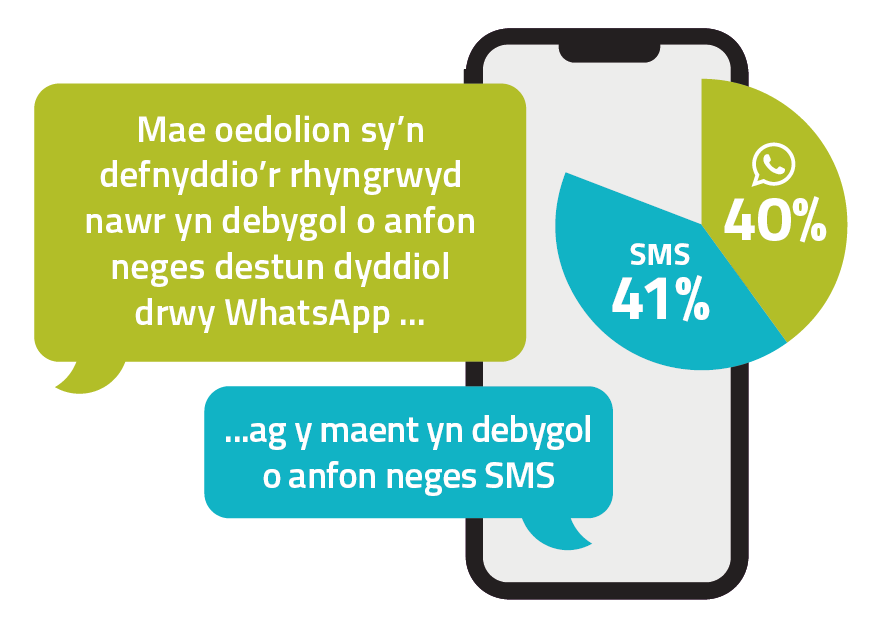 A graph showing that adult internet users are as likely to send a message by WhatsApp and they are to send an SMS.