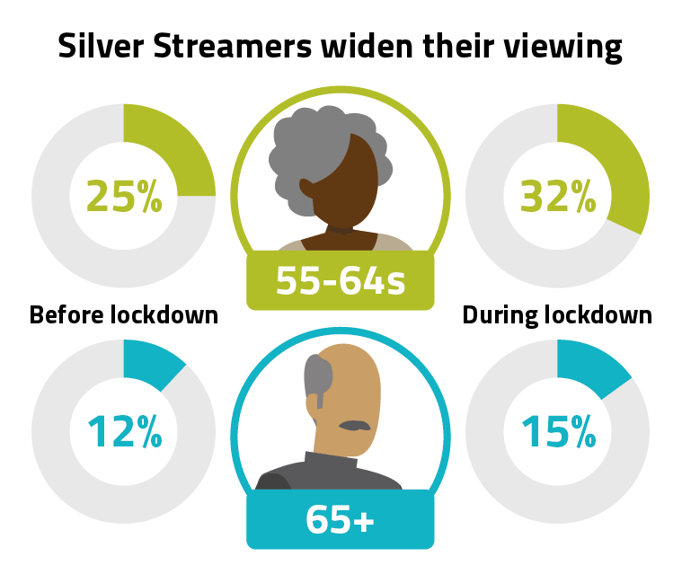 Silver streamers widen their viewing. A third of 55- to 64-year-olds, and 15% of people aged 65 or over used subscription streaming services in the early weeks of lockdown – up from 25% and 12% respectively before the pandemic.