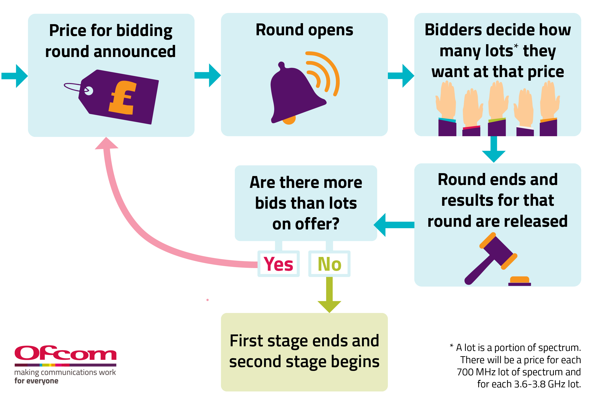An overview of the auction process. Once the price for the bidding round is announced, the round opens and bidders decide how many lots they want at that price. The round ends and results for that round are released. If there are more bids than lots on offer, the process repeats. Otherwise the first stage ends, and second stage begins.