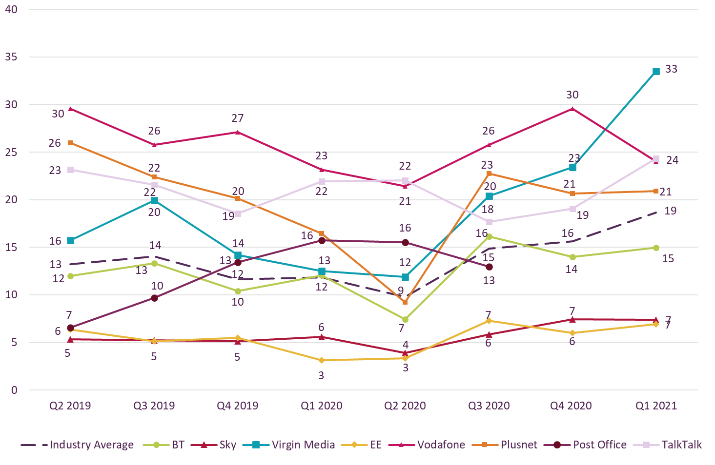 Graph showing trend data on residential consumer complaints received by Ofcom across fixed broadband by communications provider.   It shows the fixed broadband complaints per 100,000 subscribers for the Q2 2019 – Q1 2021 period.   Virgin Media generated the highest volume of fixed broadband complaints (at 33) in Q1 2021 followed by Vodafone at 24.    EE and Sky generated the lowest volume of fixed broadband complaints with both at 7.