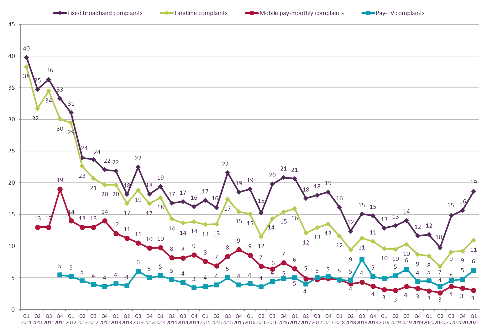 Graph showing trend data on residential consumer complaints received by Ofcom across landline, fixed broadband, pay-monthly mobile and pay TV services, by communications provider   It shows the relative volume of complaints per sector per 100,000 subscribers for the Q1 2011 – Q1 2021 period.   The relative volume of complaints per 100,000 subscribers for broadband increased by comparison with Q4 2021 from 16 to 19.   The relative volume of complaints for landline increased from 9 to 11.   The relative volume of complaints for pay TV increased from 5 to 6.    The relative volume of complaints for mobile remained broadly the same at 3.