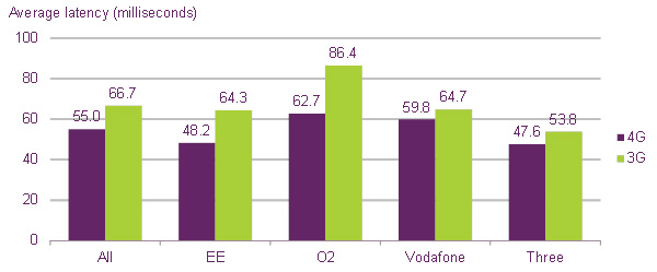 Average-4G-and-3G-latency-by-network-(lower-is-better)