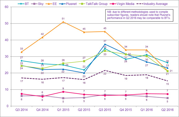 Data on the volume of consumer complaints received against major broadband providers.