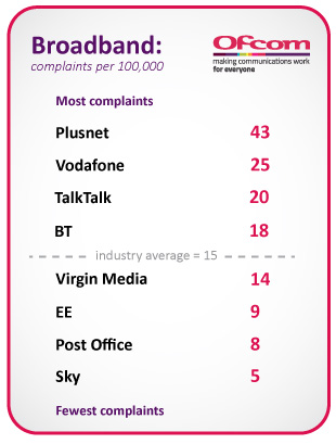 Broadband complaints per 100,000 customers. Plusnet had the most complaints with 43, followed by Vodafone with 25, TalkTalk with 20, BT with 18, Virgin Media with 14, EE with 9, Post Office with 8, and Sky having the fewest complaints at 5. The industry average is 15.