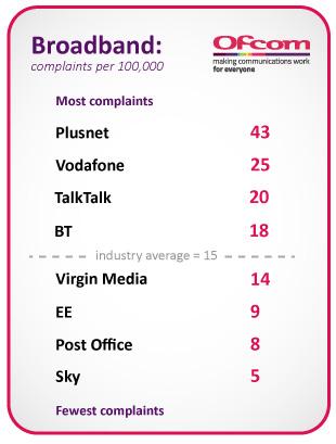 Plusnet = 43,Vodafone = 25, TalkTalk = 20, BT = 18, Virgin Media = 14, EE = 9, Post Office = 8, Sky = 5. Industry average = 15