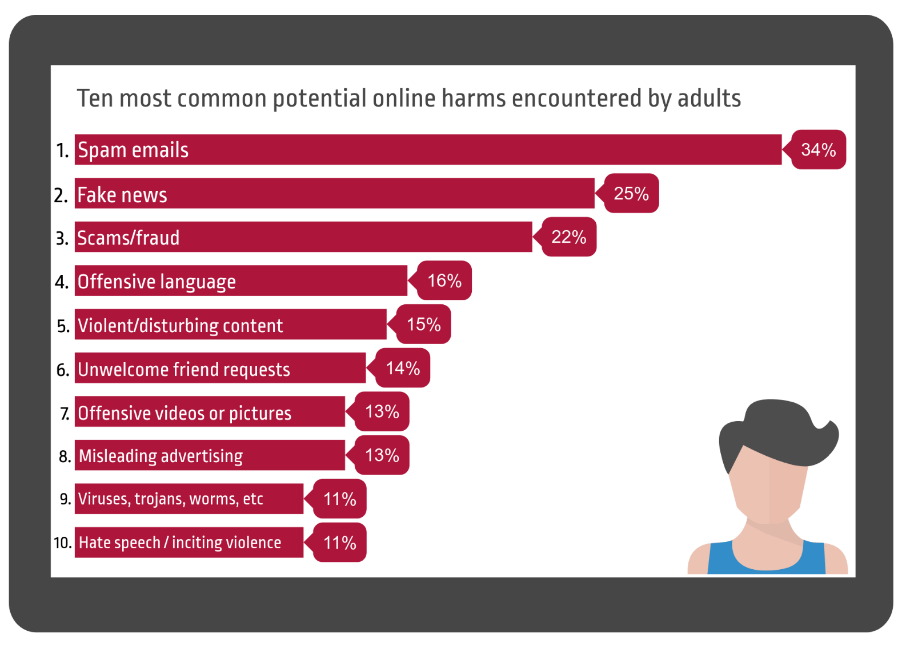 Spam emails is the most common potential online harm (34%) encountered by adults