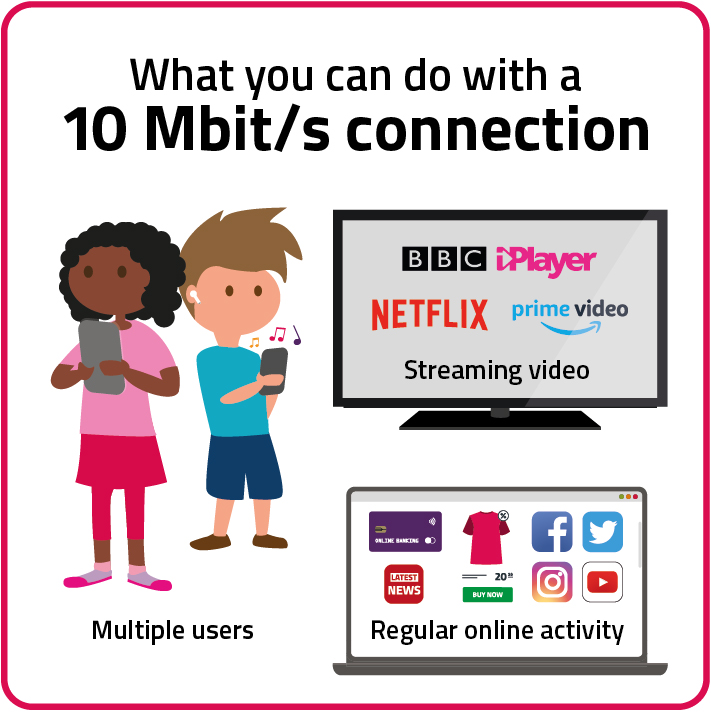 A 10 MBit/s connection would allow multiple users to use the internet at once, whether for regular online activity or streaming video