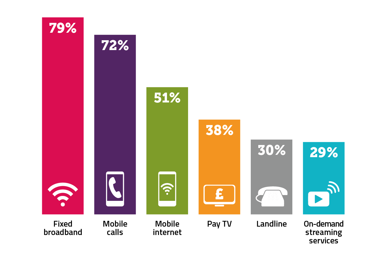 "79% of households described their fixed broadband service as ""very important"", compared to 72% for mobile calls, 51% for mobile internet, 38% for Pay TV, 30% for landline and 29% for on-demand streaming services."