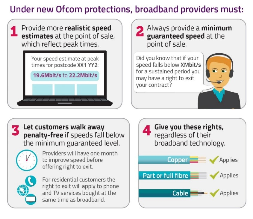 Graphic illustrating the new broadband Code of Practice. Under new Ofcom protections, broadband providers must: 1) provide more realistic speed estimates at the point of sale, which reflect peak times 2) always provide a minimum guaranteed speed at the point of sale 3) let customers walk away penalty-free if speeds fall below the minimum guaranteed level 4) give you these rights, regardless of their broadband technology.