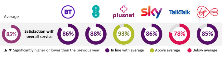 Overall satisfaction = 83%, BT satisfaction = 80%, EE satisfaction = 87%, Plusnet satisfaction = 86%, Sky satisfaction = 83%, TalkTalk satisfaction = 79%, Virgin Media satisfaction = 85%