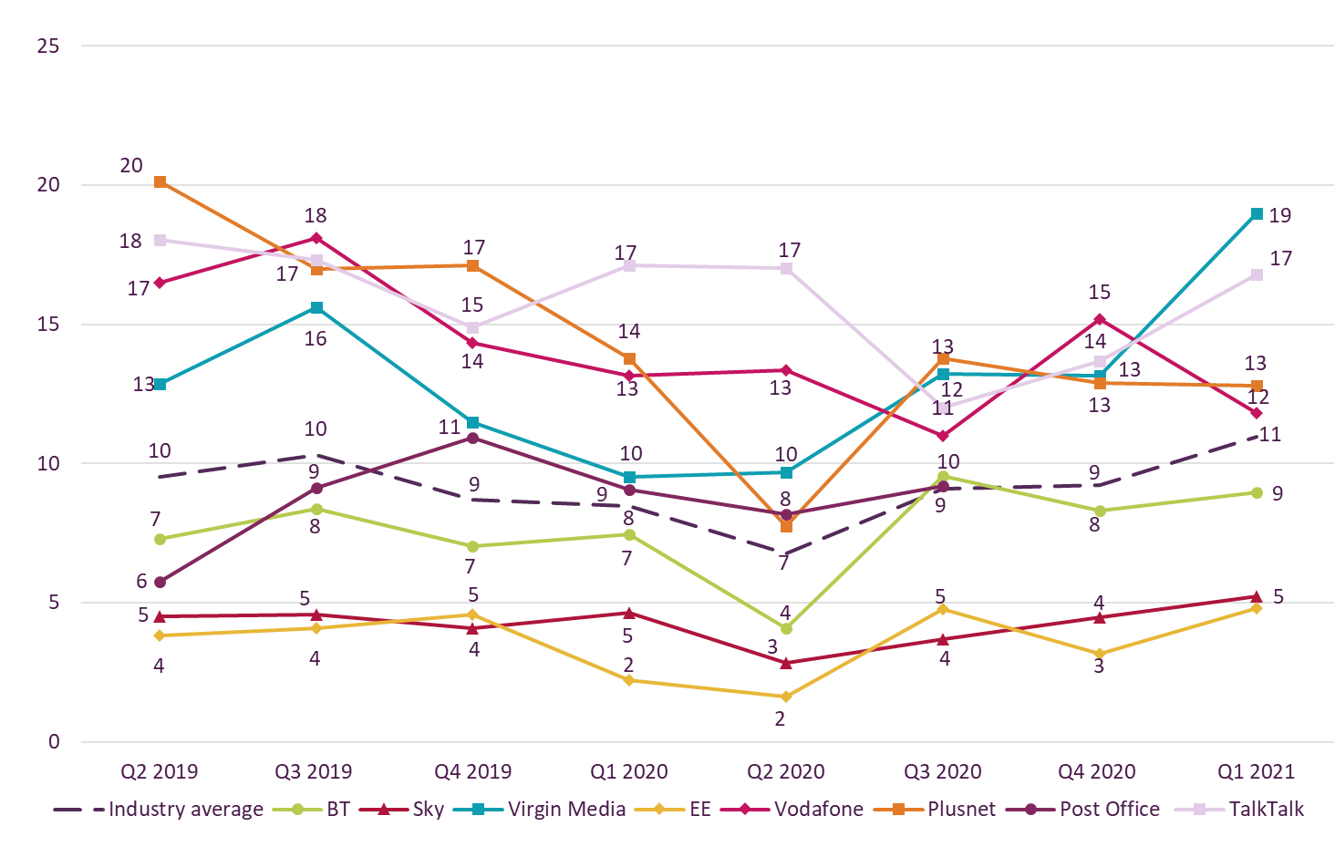 Graph showing trend data on residential consumer complaints received by Ofcom across landline by communications provider.   It shows the landline complaints per 100,000 subscribers for the Q2 2019 – Q1 2021 period.   Virgin Media generated the highest volume of landline complaints in Q1 2021 at 19.   EE and Sky continued to generate the fewest landline complaints with both at 5.
