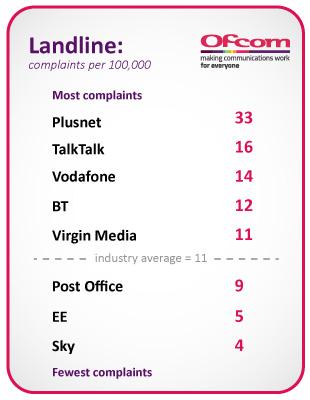 Plusnet = 33, TalkTalk = 16, Vodafone = 14, BT = 12, Virgin Media = 11, Post Office = 9, EE = 5, Sky = 4. Industry average = 11.
