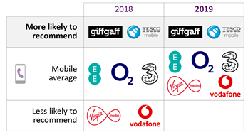 2018: more likely to recommend Giffgaff and Tesco Mobile. Average = EE, O2 and Three. Less likely = Virgin Media and Vodafone. 2019: more likely to recommend Giffgaff and Tesco Mobile. Average = EE, O2, Three, Virgin Media and Vodafone.