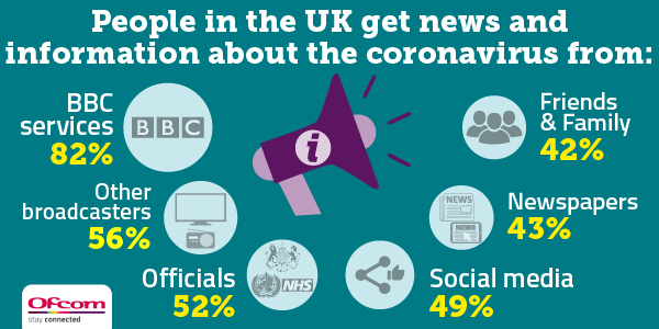 BBC services are generally the most used sources of news and information about the coronavirus.