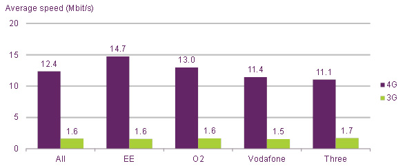 Average-4G-and-3G-upload-speed-by-network