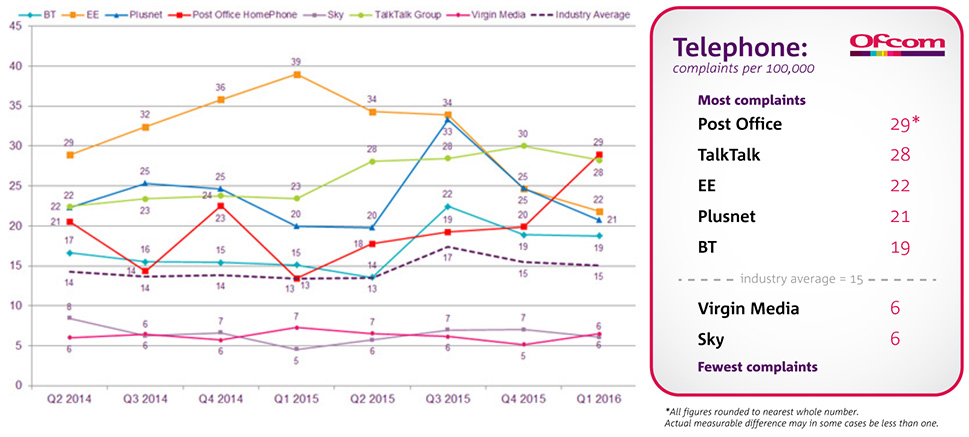 Landline-telephone-complaints-June-2016