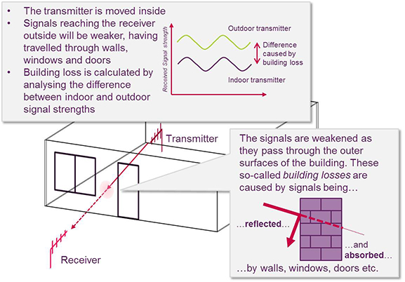 Step 2 - transmitter outside and calculation of building loss