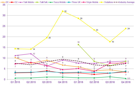 Overview of data on the volume of consumer complaints received against major mobile providers.