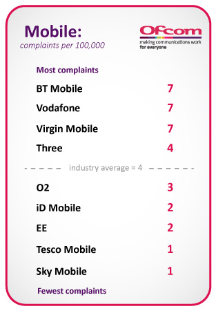 Pay-monthly mobile complaints per 100,000 customers. BT Mobile, Vodafone and Virgin Mobile shared the most complaints with 7, followed by Three UK with 4, O2 with 3, iD Mobile and EE with 2, and Tesco Mobile and Sky Mobile with 1. The industry average is 4