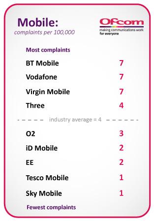 BT Mobile, Vodafone and Virgin Mobile = 7, Three UK = 4, O2 = 3, iD Mobile and EE = 2, Tesco Mobile and Sky Mobile = 1. Industry average = 4