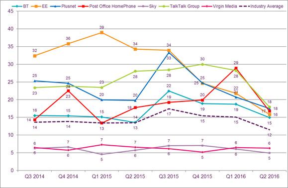 Data on the volume of consumer complaints received against major landline providers.