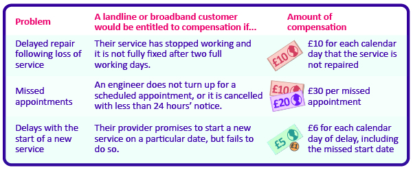 How Ofcom's automatic compensation scheme would work