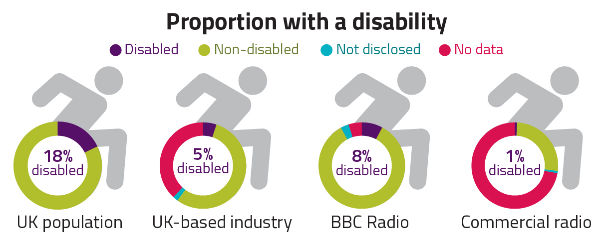 Reflection of the proportion of UK radio industry with a disability. UK population 18%, UK-based industry 5%, BBC radio 8%, commercial radio 1%